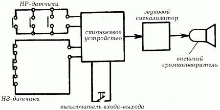 Простейшие схемы охранно-пожарной сигнализации (ОПС) .