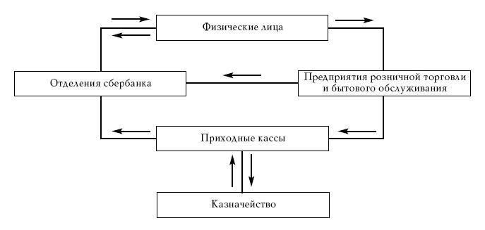 схема единственного деления
