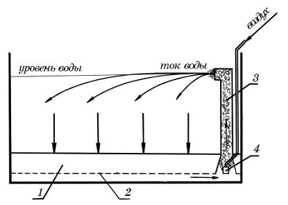 Схема биологического фильтра с фальшдном и аэролифтным насосом, расположенным справа.  Слой субстрата биофильтра (1)...