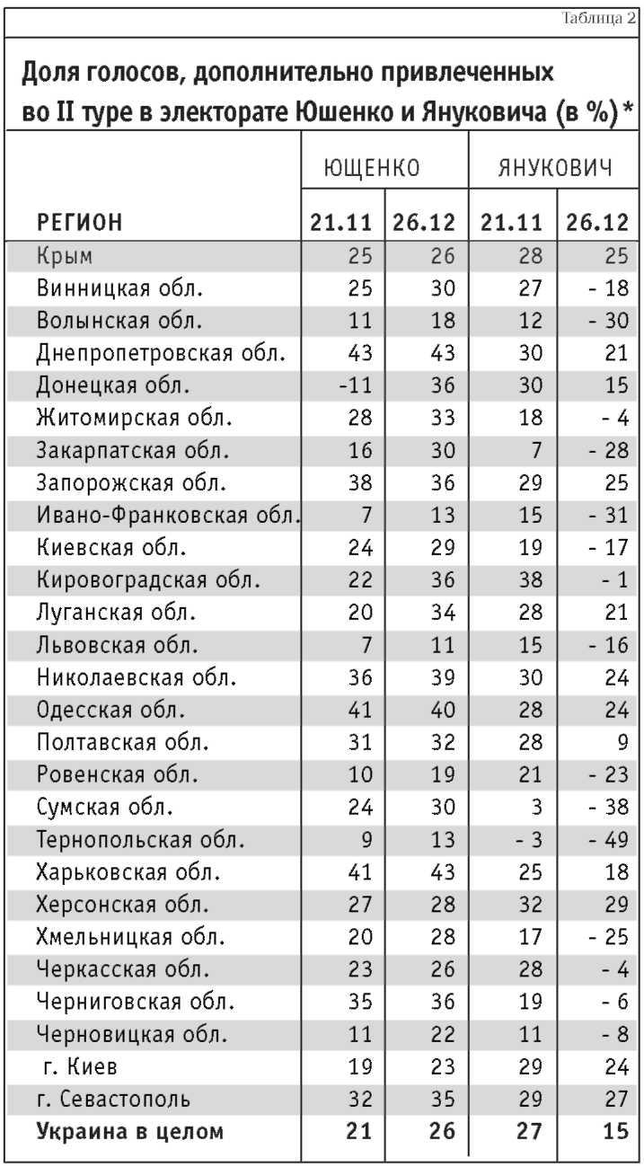 «Оранжевая революция». Украинская версия