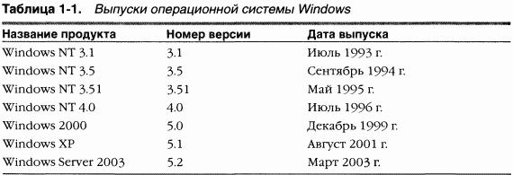 1.Внутреннее устройство Windows (гл. 1-4)