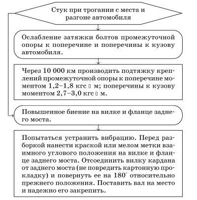 инструкция по эксплуатации газ 31029 скачать бесплатно