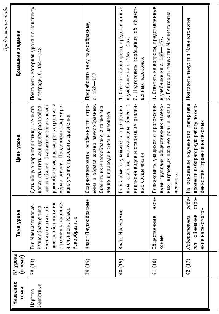 Планирование по биологии 7 класс