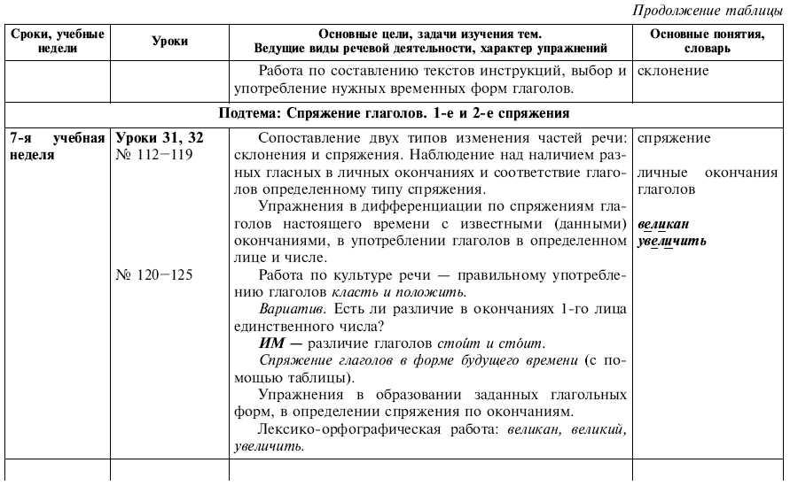 Решебник 2 класс русский язык виноградова