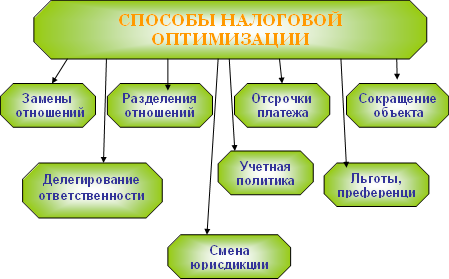Методы оптимизации налогов
