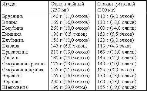 Кремлевская диета для похудения этапы рецепты таблица