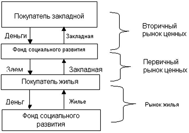 Рис. 6.2.  Схема финансирования при безналоговой модели (г.Саров) .