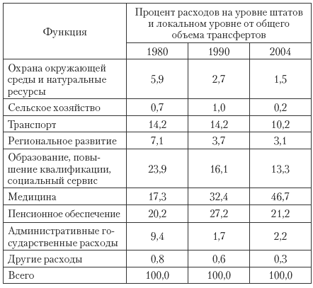 Государственные и муниципальные финансы: теория и практика в России и в зарубежных странах